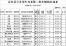 岳西县公务用车改革第二批车辆拍卖公告