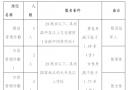 岳西县城管执法局2016年公开招聘城管辅助工作人员