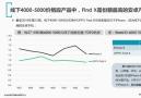 赛诺: OPPO Find X上市仅2月,即成为高端市场