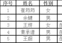 岳西县应急管理局、科技局公开招聘劳务派遣拟聘人