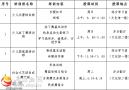 2019年文化馆秋季少儿艺术培训(社会文艺培训)公