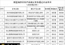 2020年安徽省新型墙体材料产品(第2批)拟确认名