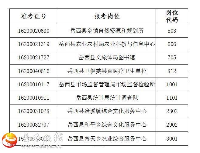 2019年度岳西县事业单位公开招聘人员考察、体检递